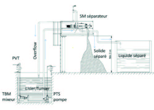 Re Separateur Phase 2, Prodirect-Agriculture